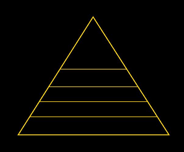 Marka Sadakat Piramidi